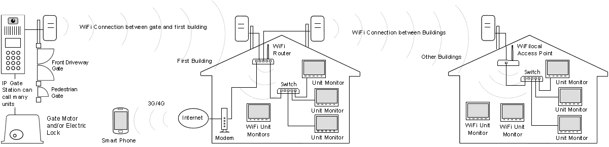 ip wireless large scale layout